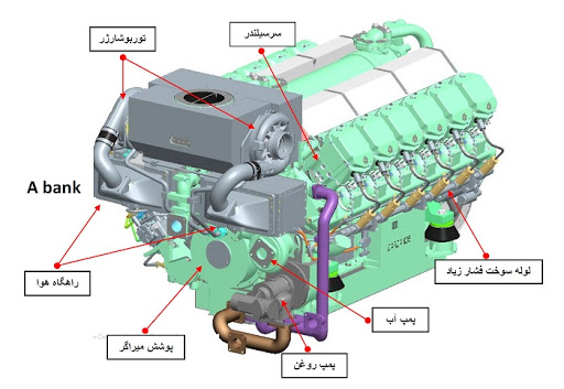 گزارش کارآموزی مکانیک مکانیزم ساختمان موتور دیزل گزارش کارآموزی مکانیک مکانیزم ساختمان موتور دیزل