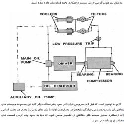 روغن  روغن های روانکار صنعتی روانكاری روغن های دنده روغن توربین فیلتر گریس انالیز روغن سطح کیفیت